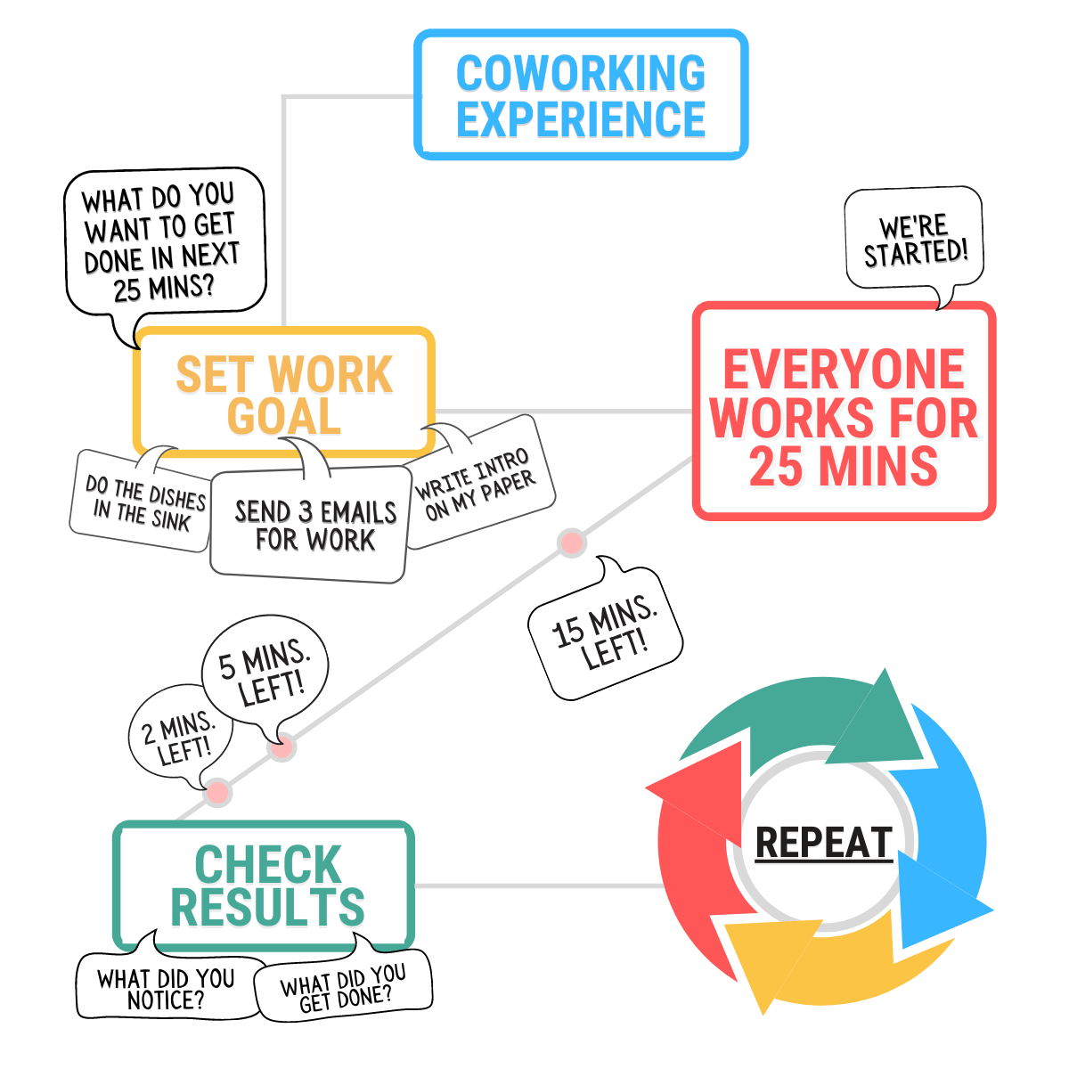 ADHD COWORKING GRAPHIC